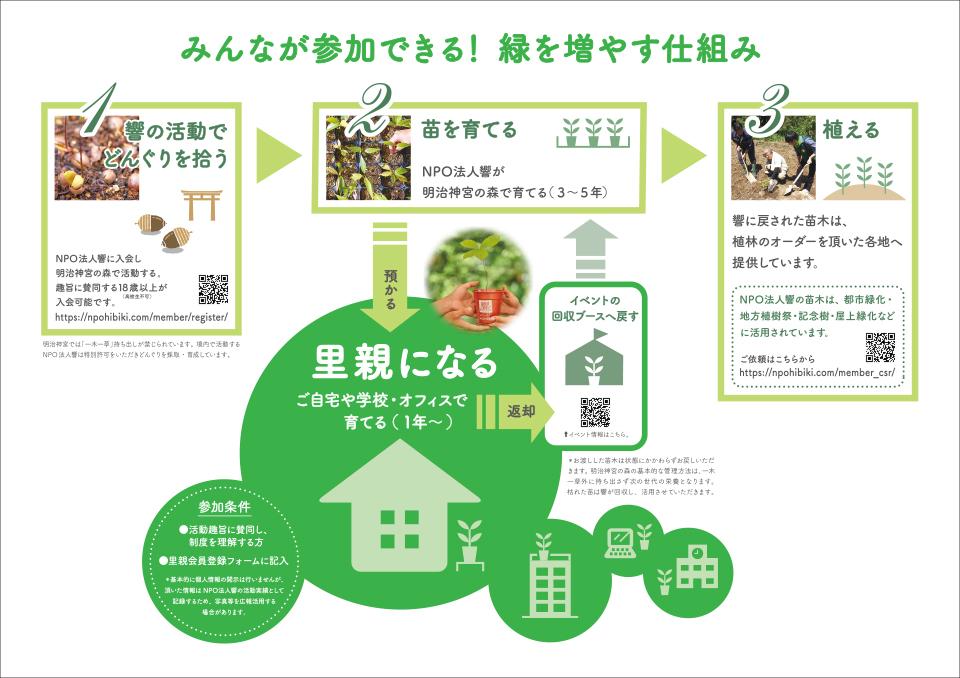 satoyamaSetsumei_fin210405